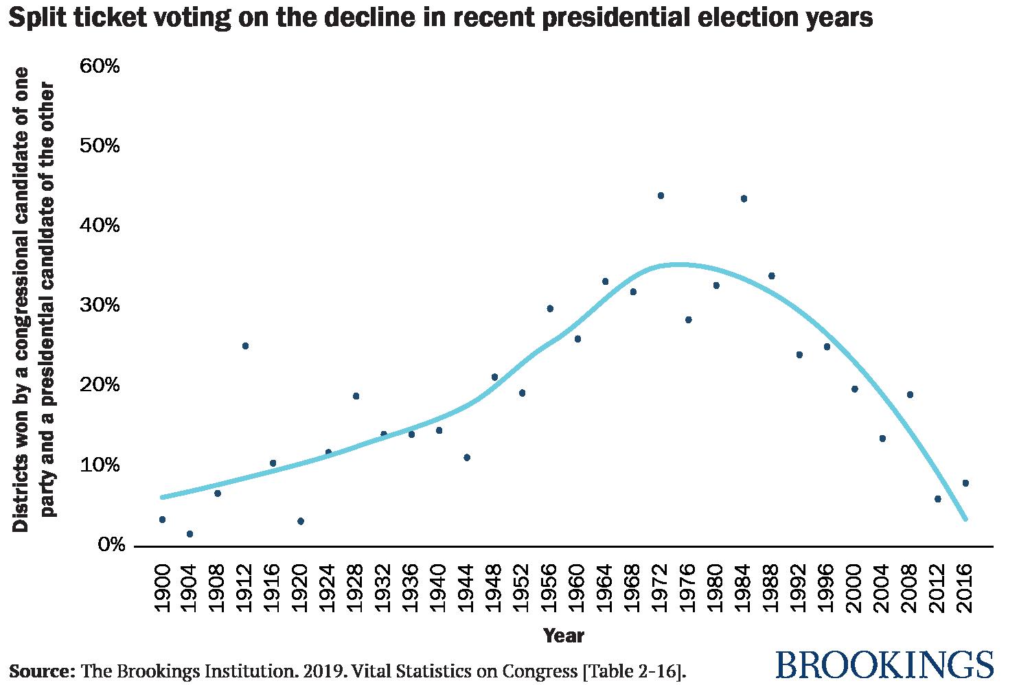 Vital Statistics On Congress