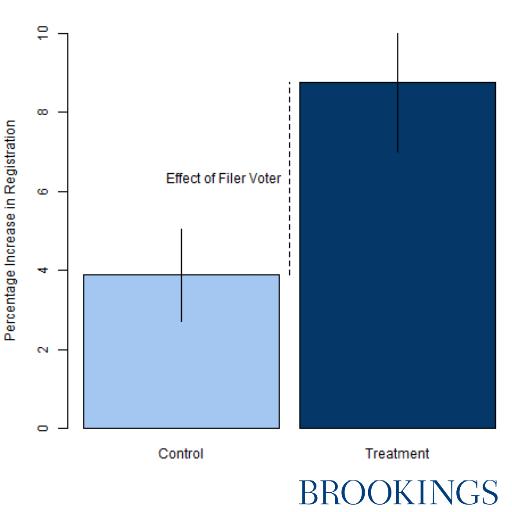 Figure 2: Filer Voter program more than doubles likelihood of registering to vote