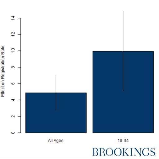 Figure 3: Filer Voter program most effective at registering younger participants