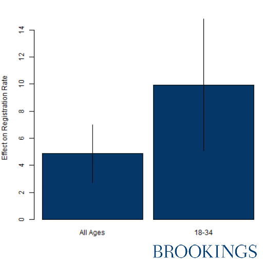 Figure 3: Filer Voter program most effective at registering younger participants