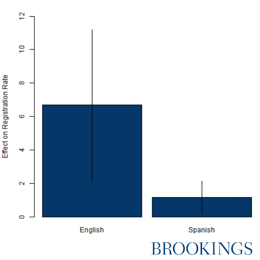 Figure 4: Smaller registration effects for Spanish speakers