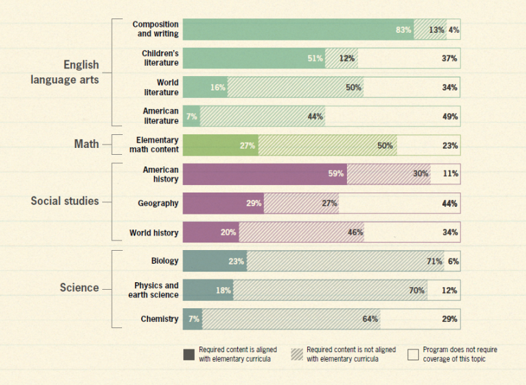 undergraduate programs' approach to elementary content knowledge
