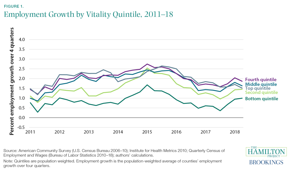 Employment Growth by Vitality Index