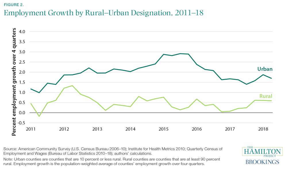 Employment Growth by Rural-Urban Designation