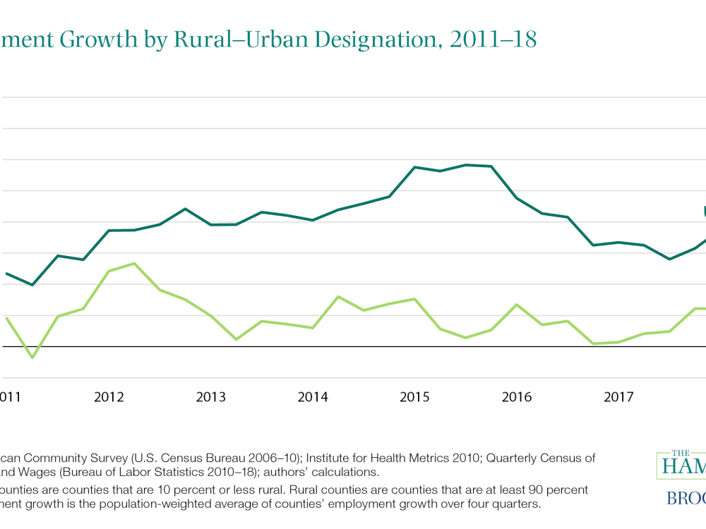 Employment Growth by Rural-Urban Designation