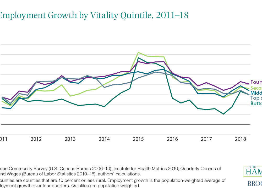 Urban Employment Growth by Vitality Quintile