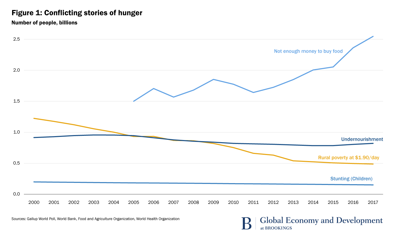 Are we reducing hunger in the world?
