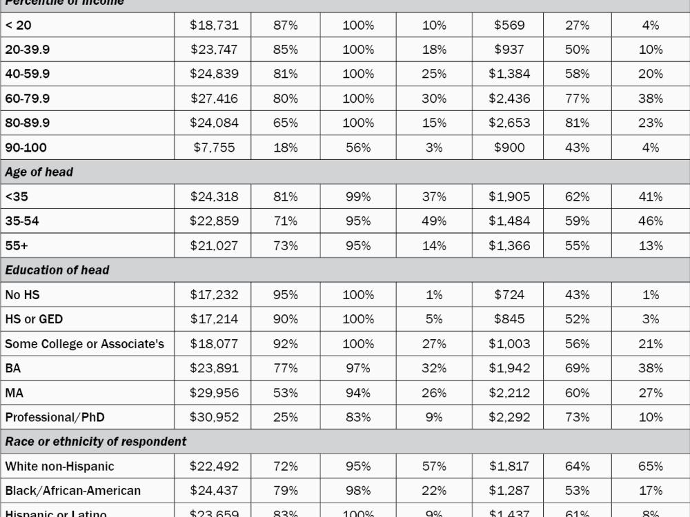 warren table estimates