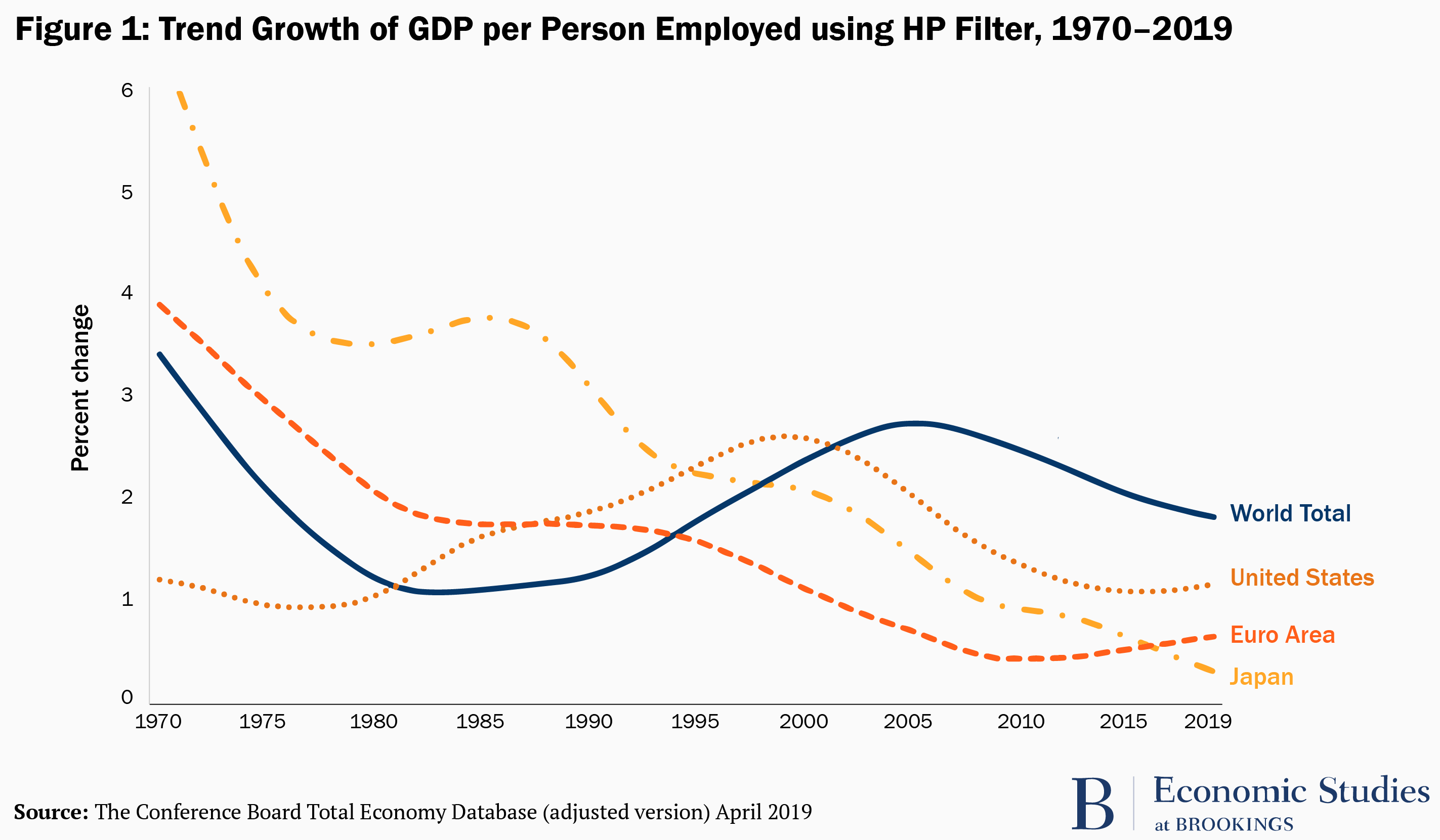 Trend Growth of GDP per Person Employed using HP Filter