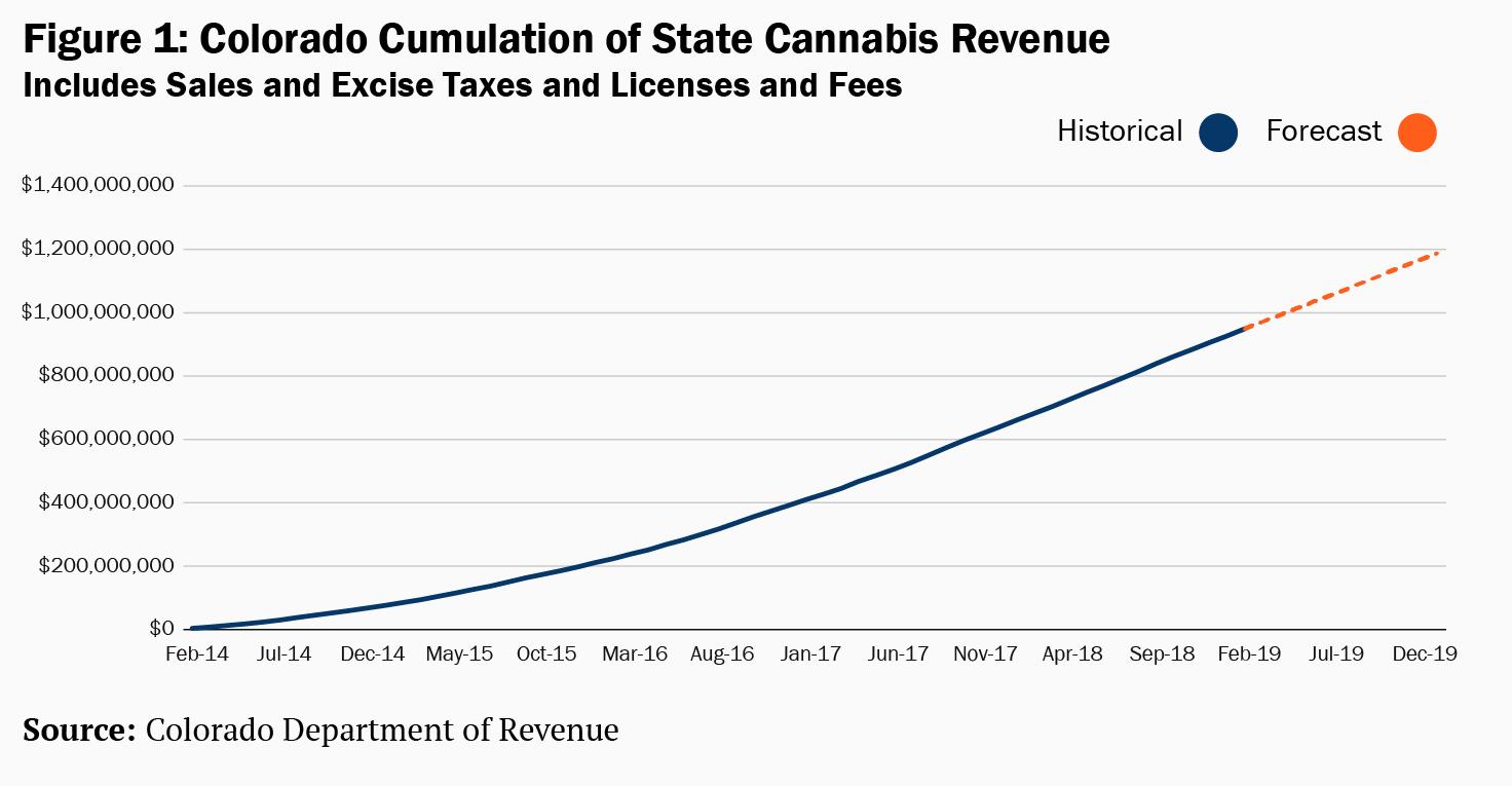 State of Colorado Cannabis Revenue