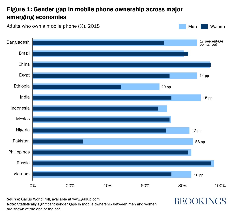 Mobile phones are key to economic development  Are women