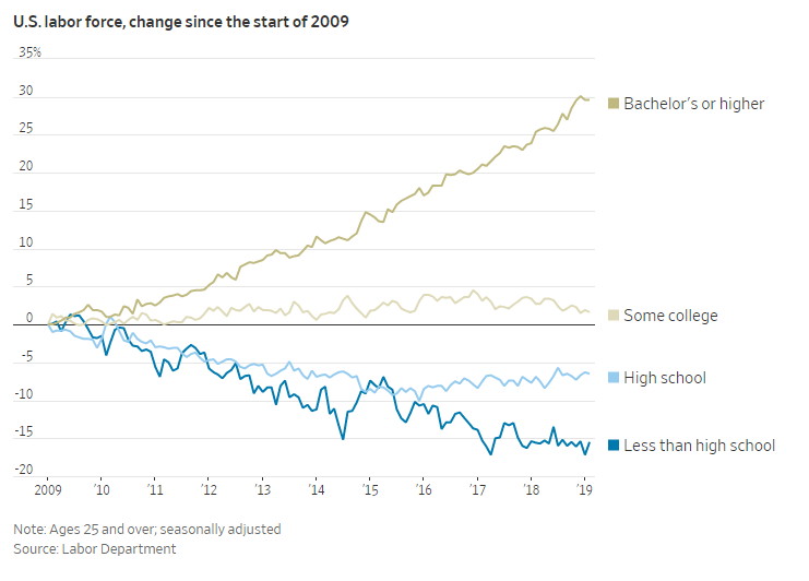 Labor Force, by Education