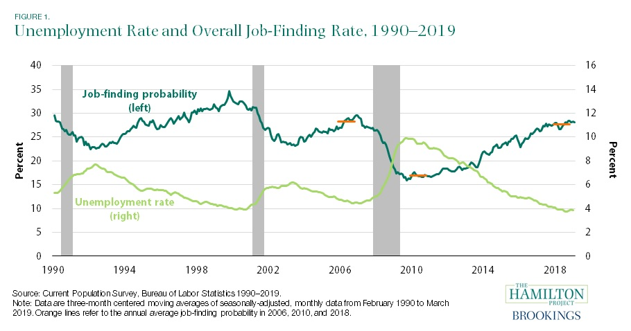 unemployment rate and overall job-finding rate, 1990-2019