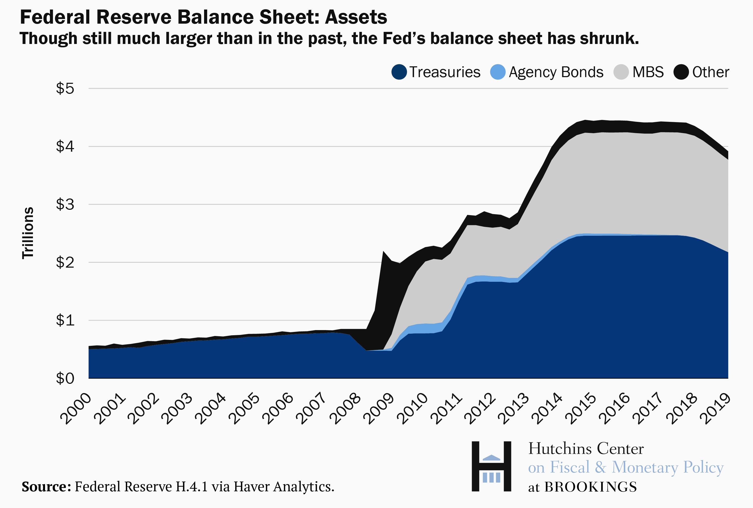 """Résultat de recherche d'images pour """"fed balance sheet"""""""
