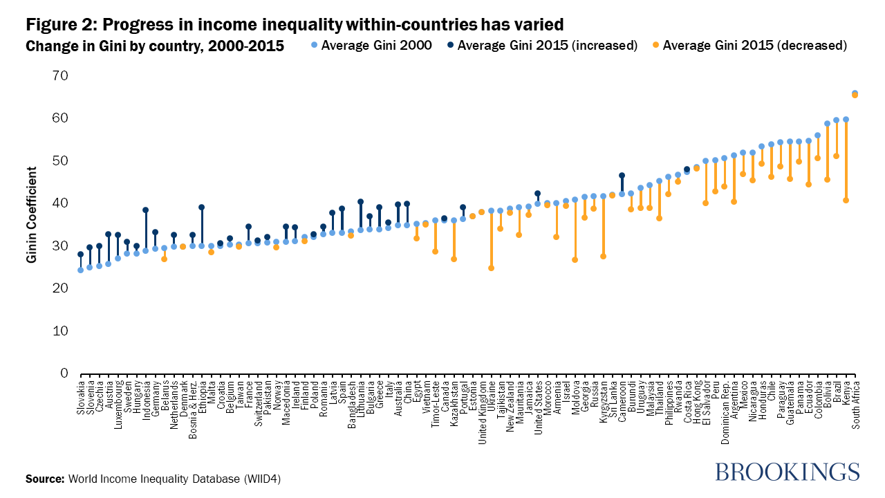 Is inequality really on the rise?