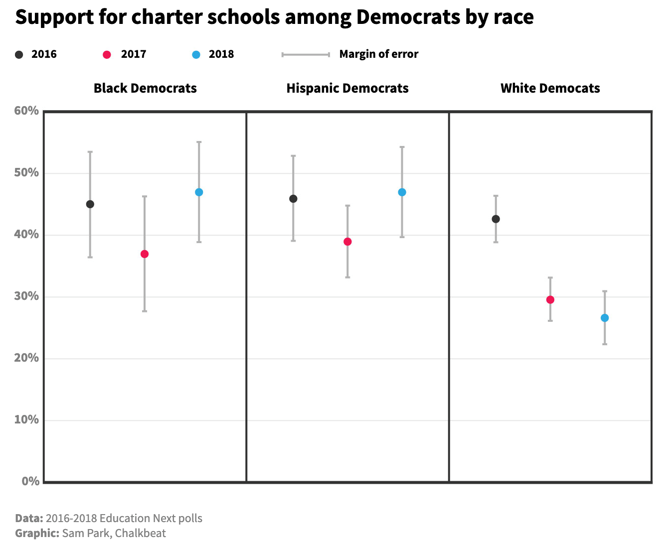 Democrats' Views On Charters Diverge By Race As 2020
