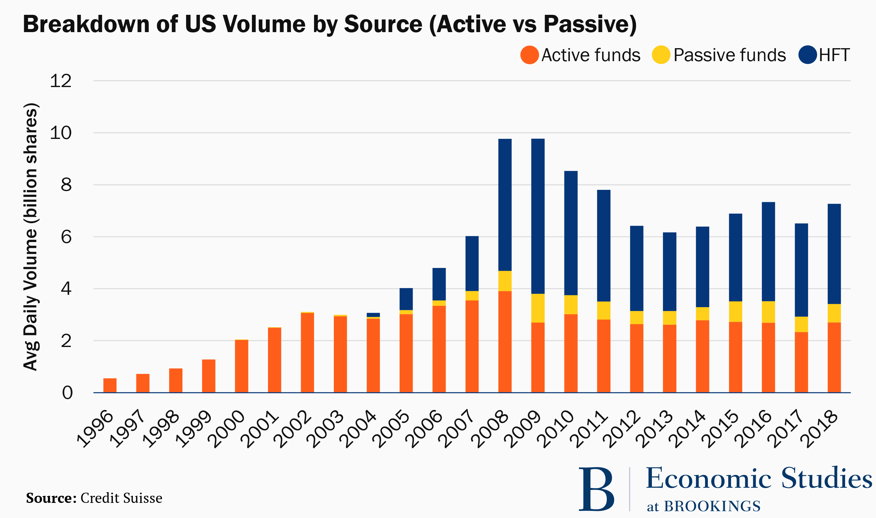 Breakdown of US Volume by Source