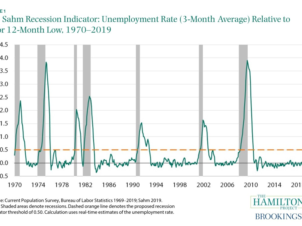 Sahm recession indicator