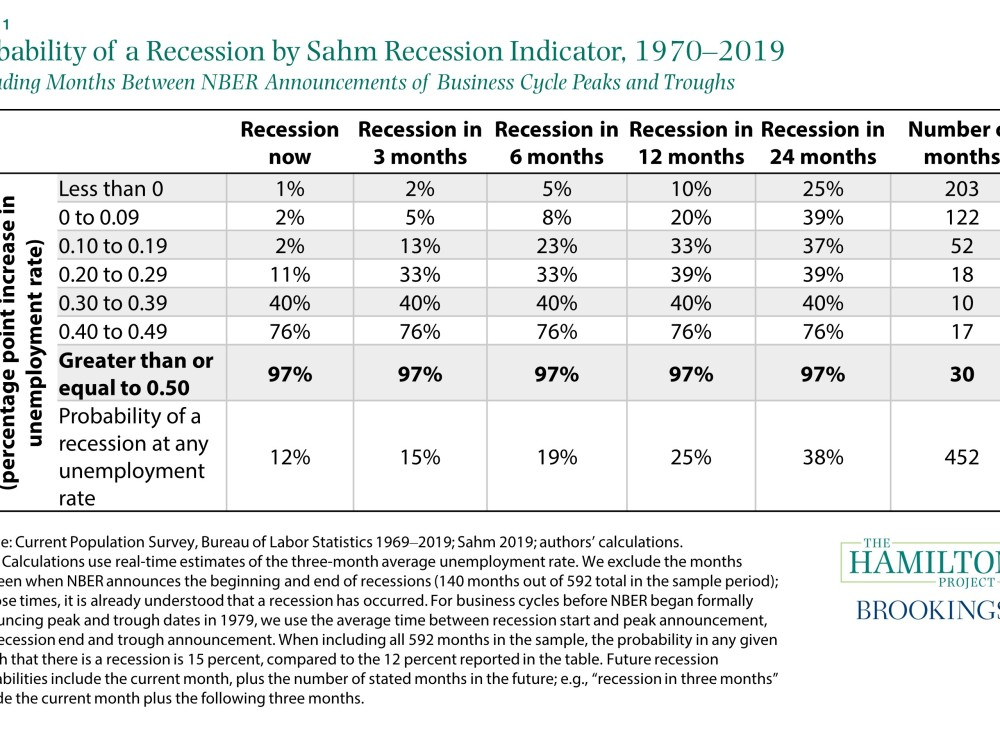 Probability of a recession by Sahm recession indicator