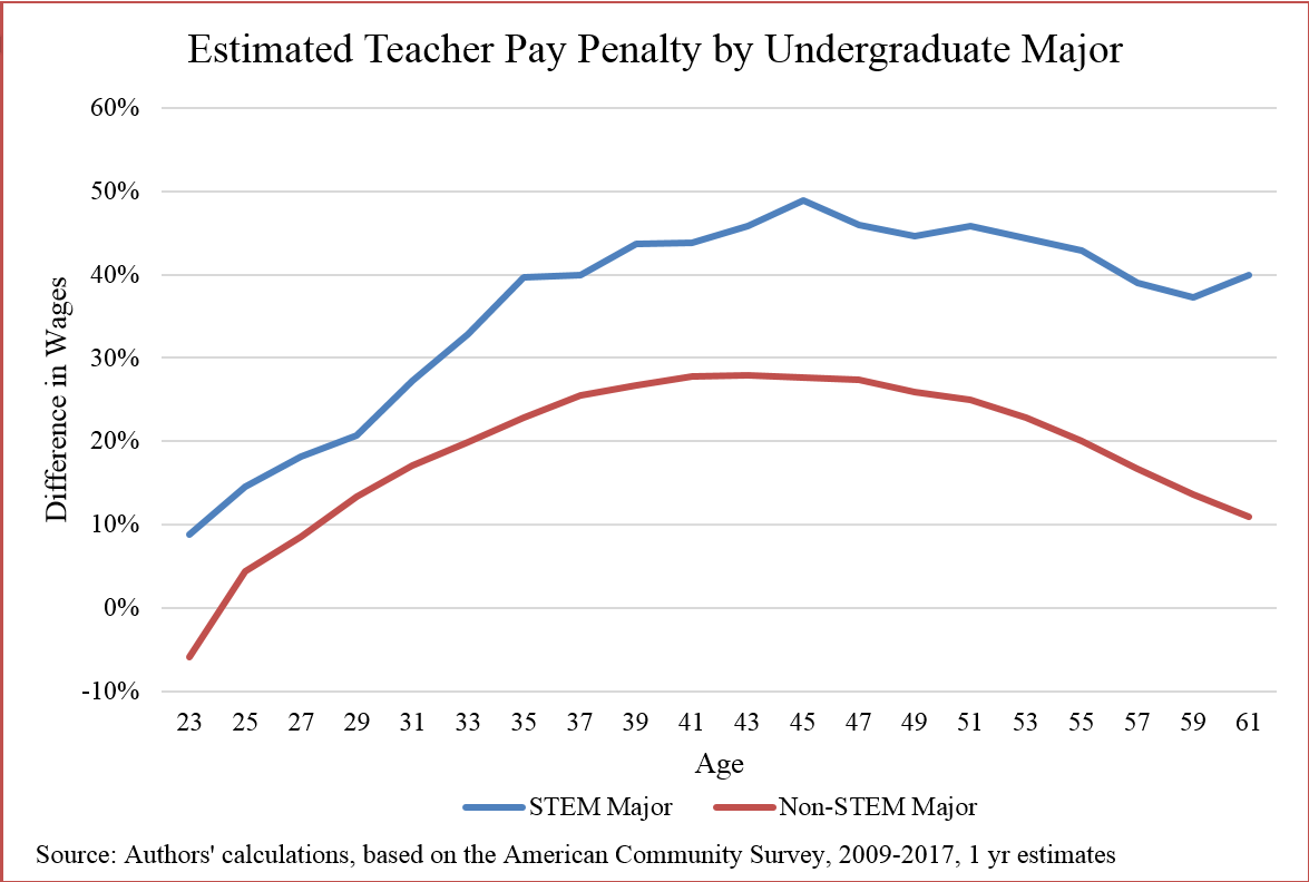 STEM teachers are most in need of additional pay