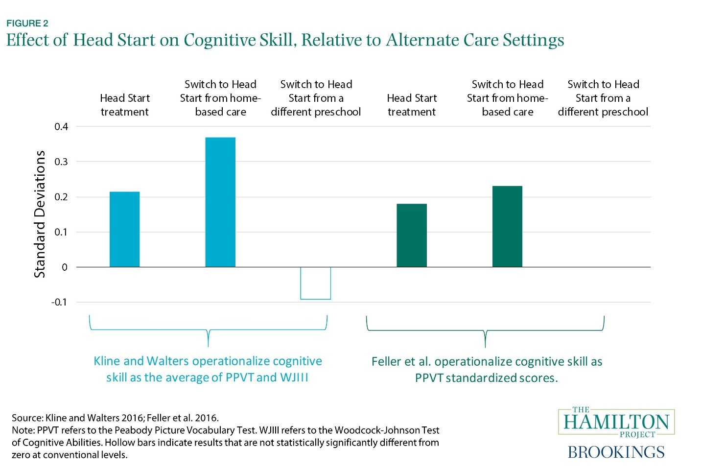 Family Size Impacts Cognitive Abilities >> Does Head Start Work The Debate Over The Head Start Impact