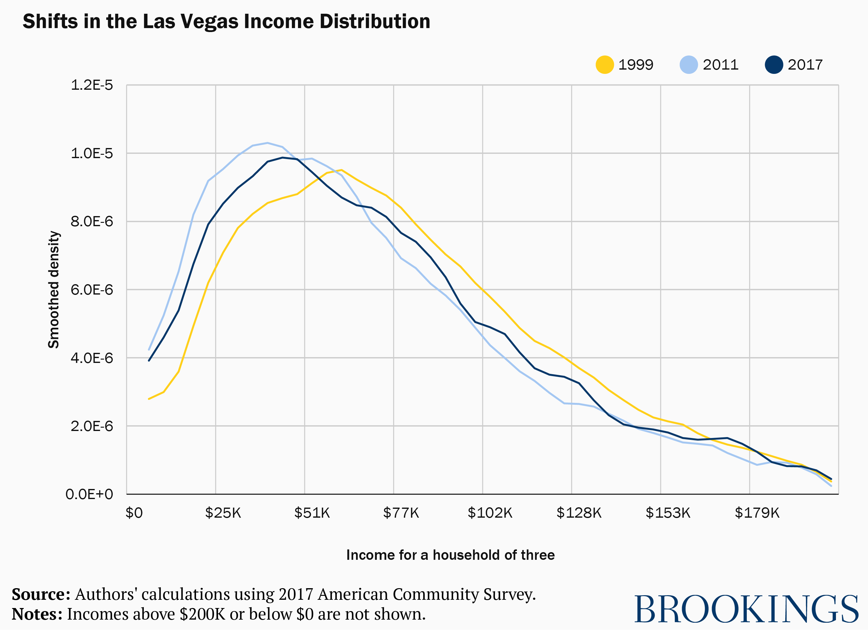 Shifts in Las Vegas income distribution, 1999 to present