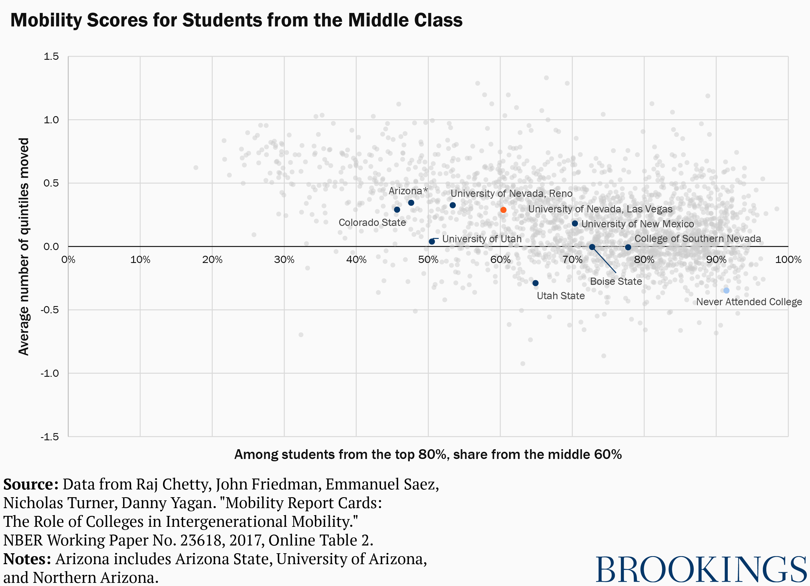 Middle-class mobility scores at colleges in the Mountain West