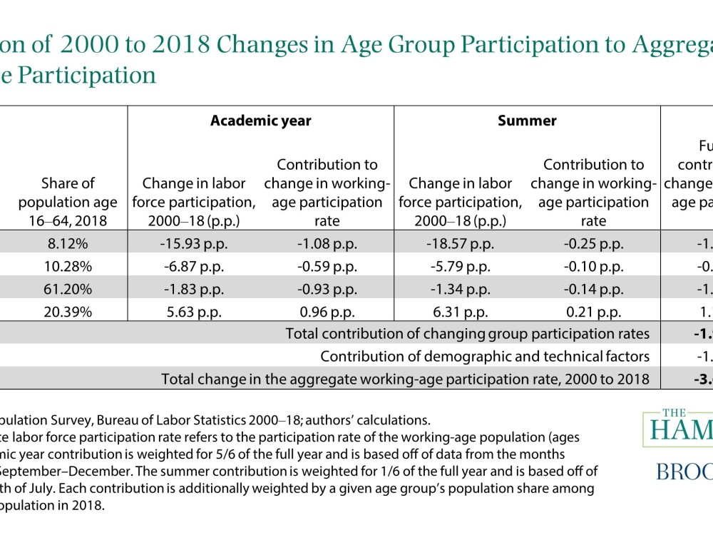 Contribution of 2000-18 Changes in Age Group Participation to Aggregate LFP