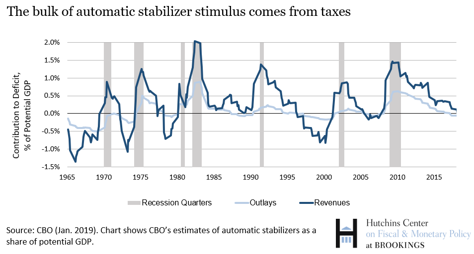The bulk of automatic stabilizers stimulus comes from taxes