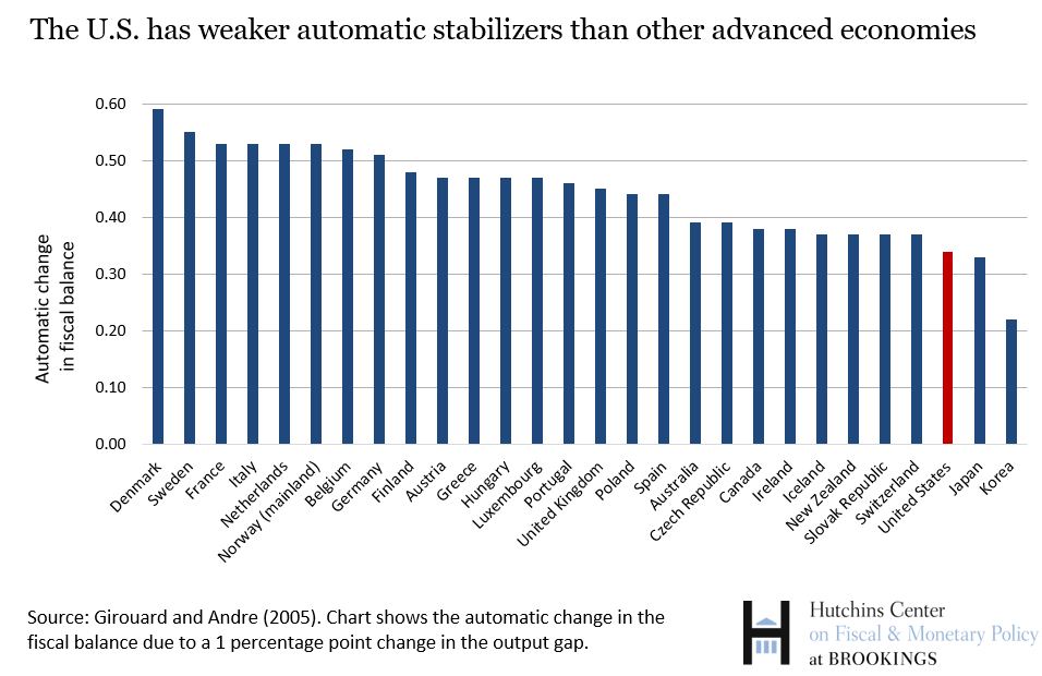 The US has weaker automatic stabilizers than other advanced economies