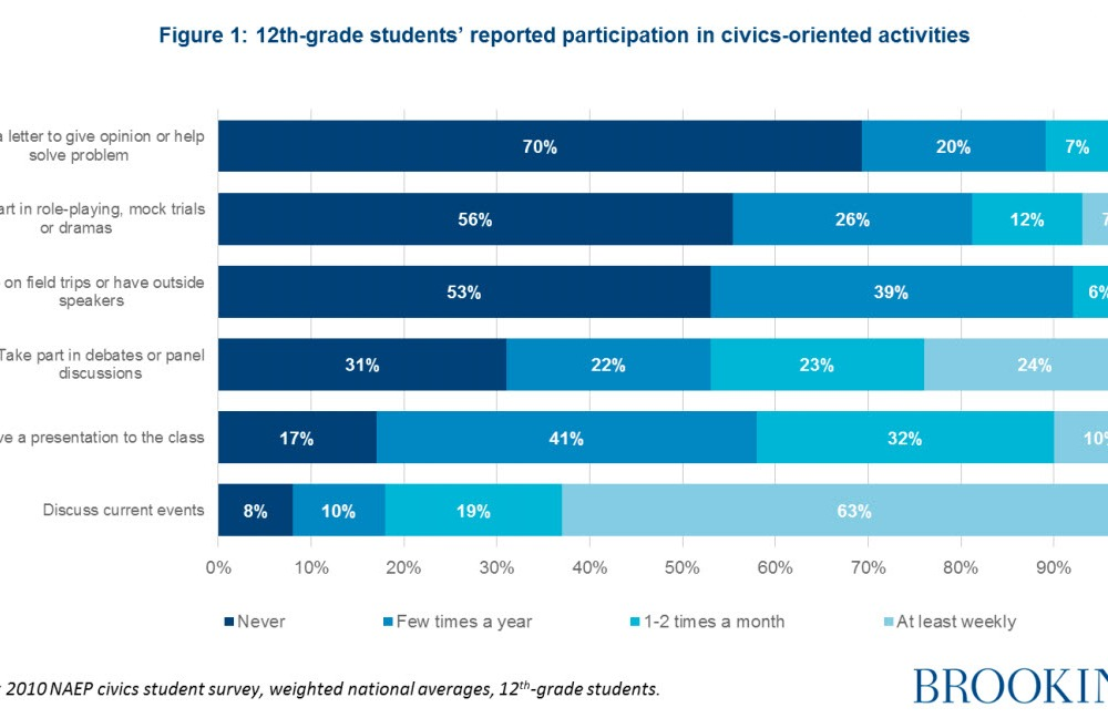 Figure: 12th-grade students' reported participation in civics-oriented activities