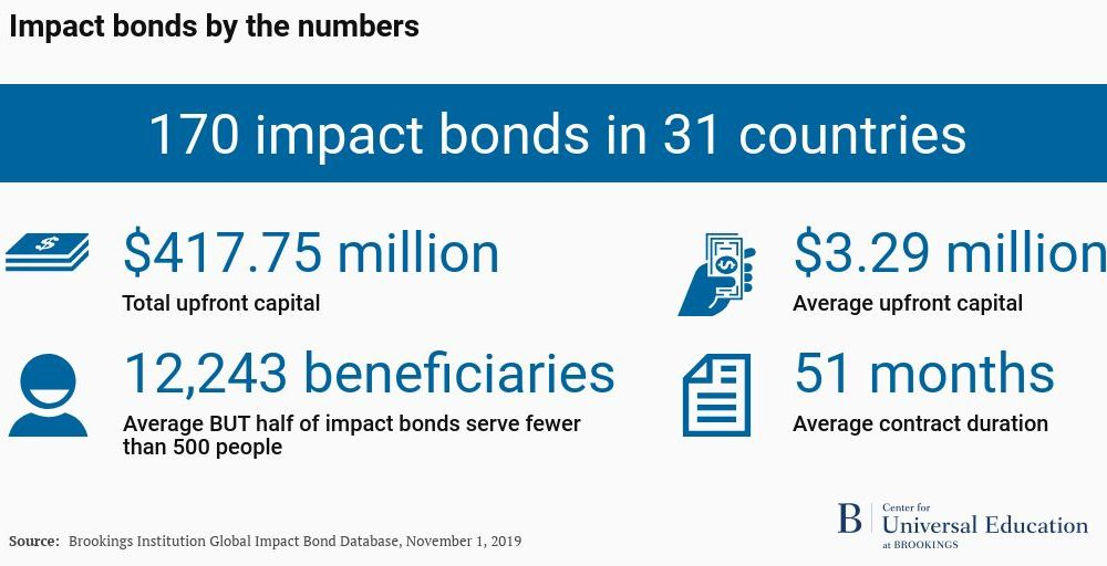 168 impact bonds in 30 countries