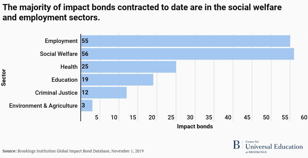 Majority of impact bonds are in the social welfare and employment sectors