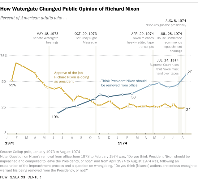 Chart showing steady declines in Nixon's approval in 1973 and 1974.