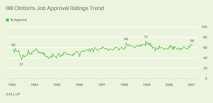 Trend line showing Bill Clinton's approval falling below 40% only once, and remaining high throughout his impeachment inquiry.
