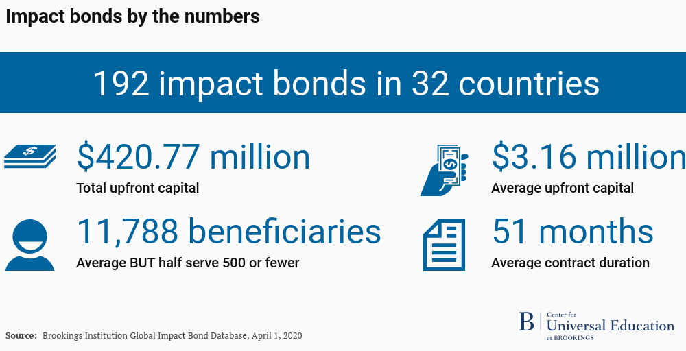 Global impact bonds by the numbers