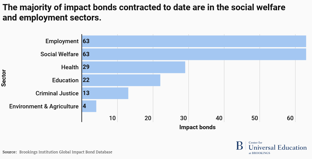 Majority of impact bonds are in social welfare and employment sectors.