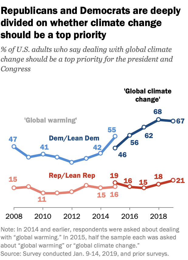 Republicans and Democrats are deeply divided on whether climate change should be a top priority.