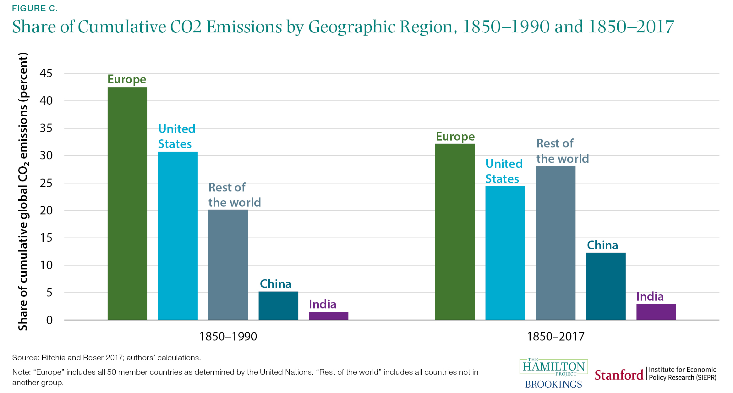Share of Cumulative CO2 Emissions by Geographic Region, 1850-1990 and 1850-2017
