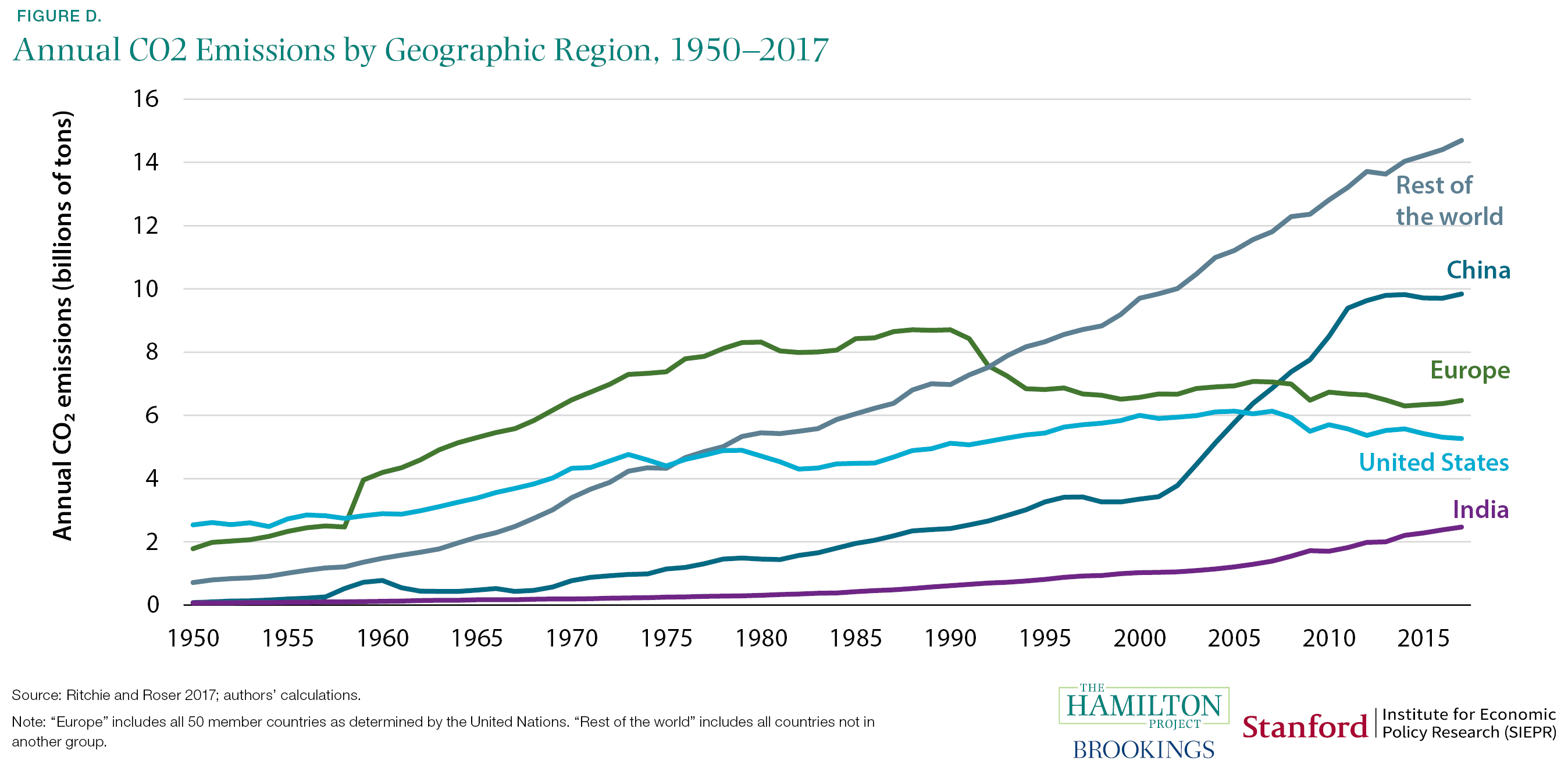 Annual CO2 Emissions by Geographic Region, 1950-2017