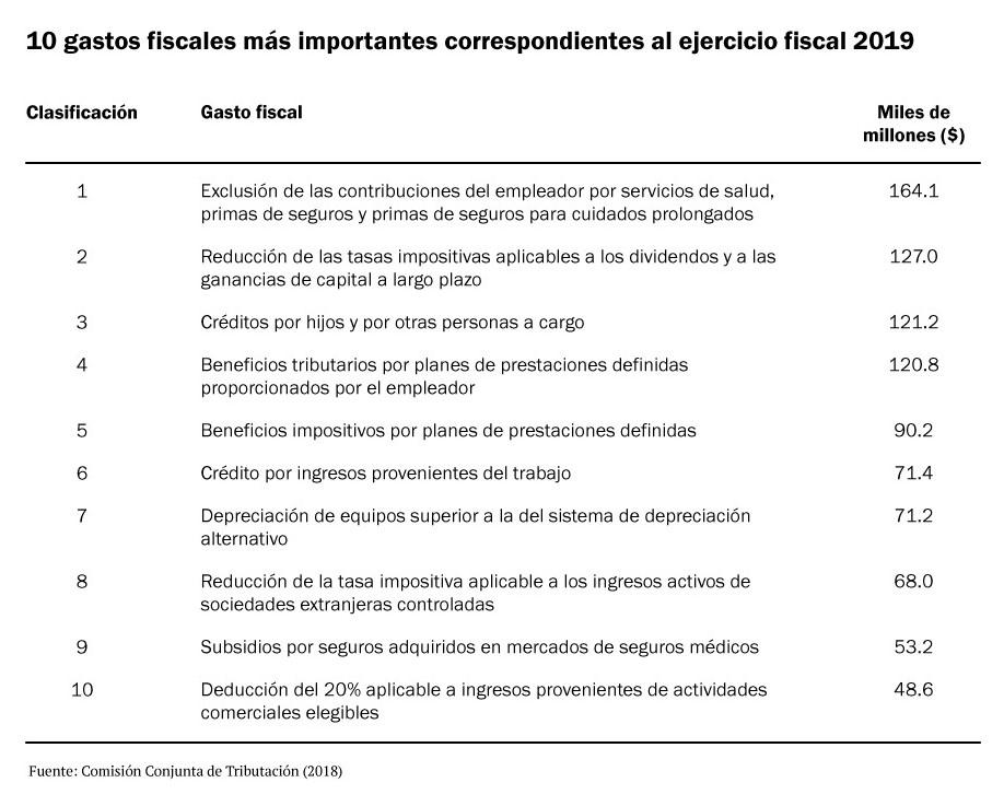 10 gastos fiscales mas importantes correspondientes al ejercicio fiscal 2019