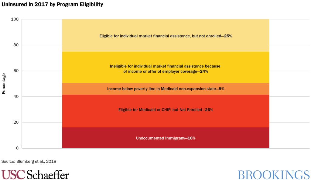 Uninsured in 2017 by Program Eligibility