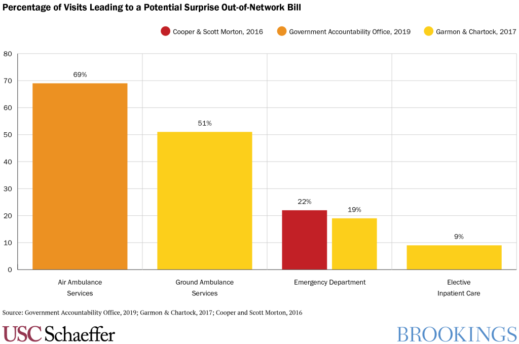 Percentage of Visits Leading to a Potential Surprise Out-of-Network Bill