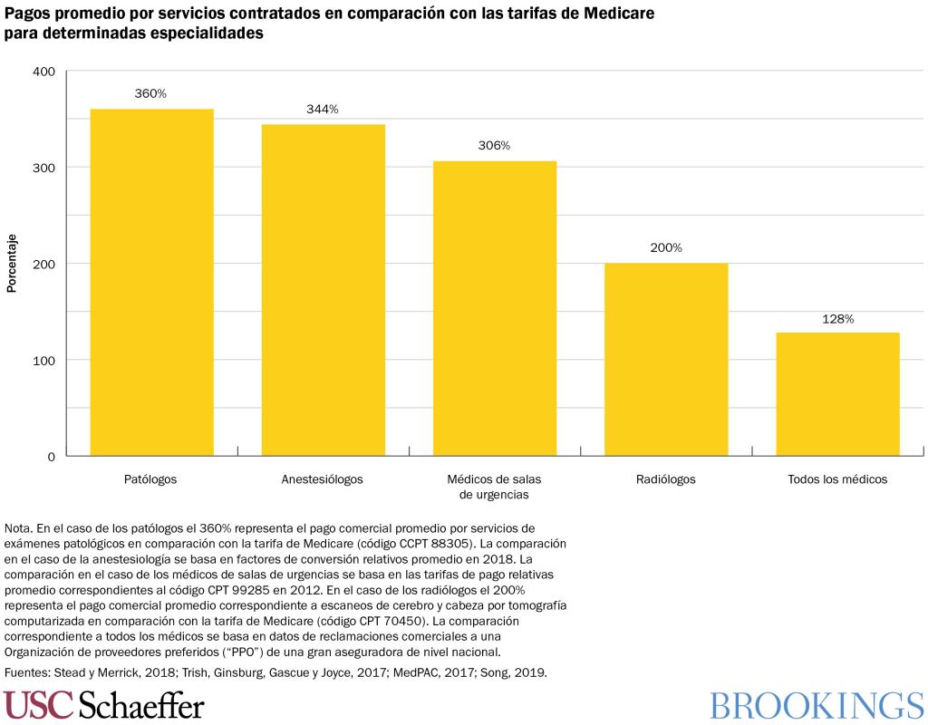 Pagos promedio por servicios contratados en comparacion con las tarifas de Medicare para determinadas especialidades