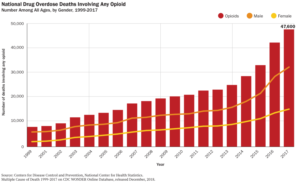 National Drug Overdose Deaths Involving Any Opioid