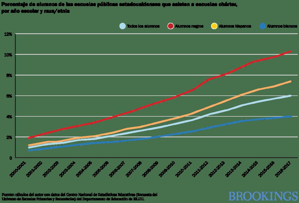 Porcentaje de alumnos de las escuelas publicas estadounidenses que asisten a escuelas charter, por ano escolar y raza o etnia