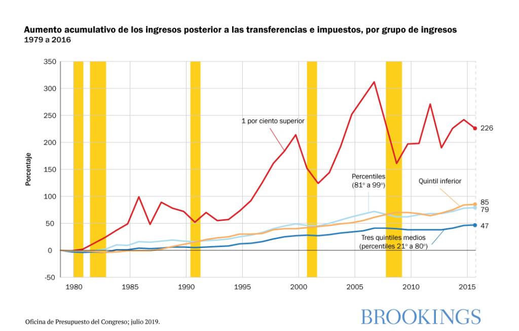 Aumento cumulativo de los ingresos posterior a las transferencias e impuestos, por grupo de ingresos