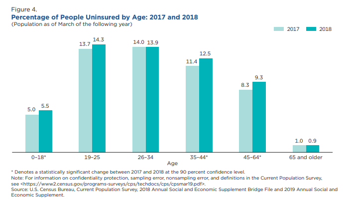 bar chart displaying the percentage of people uninsured by age for 2017 & 2018