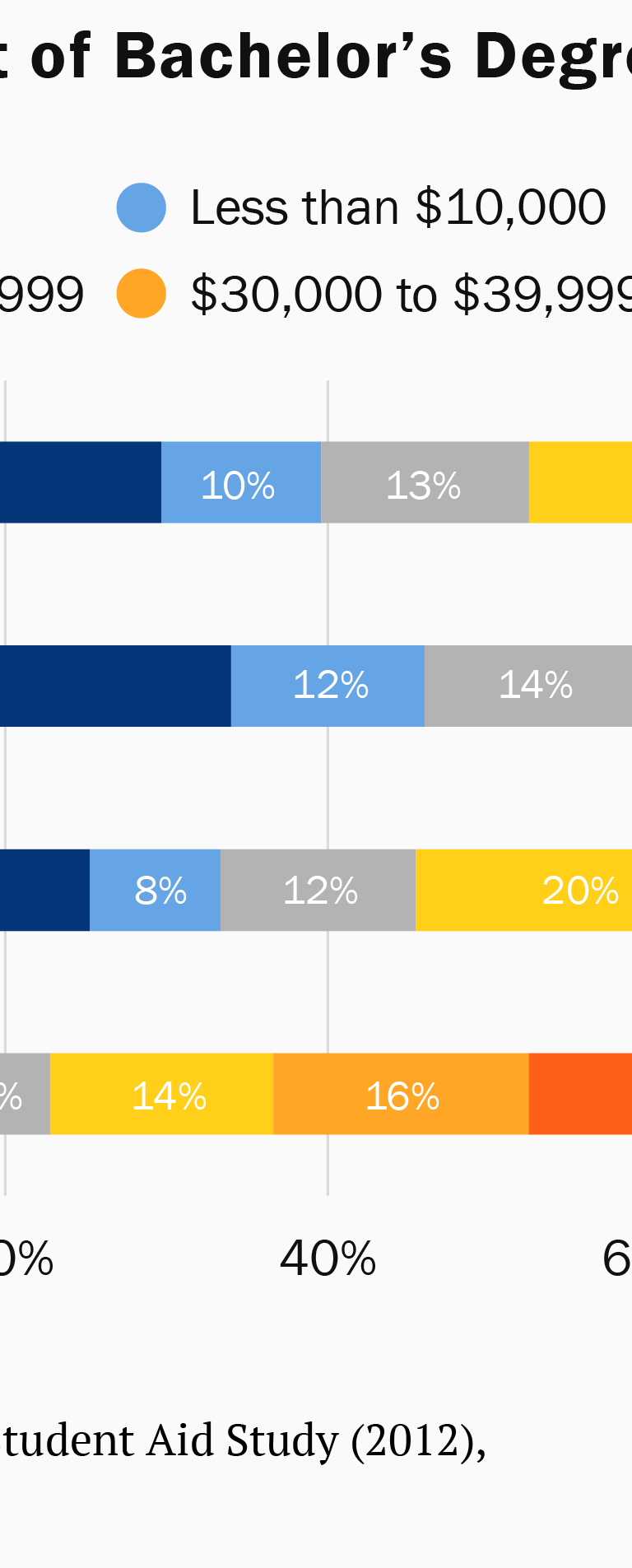 Cumulative debt of bachelor's degree recipients, 2011-12