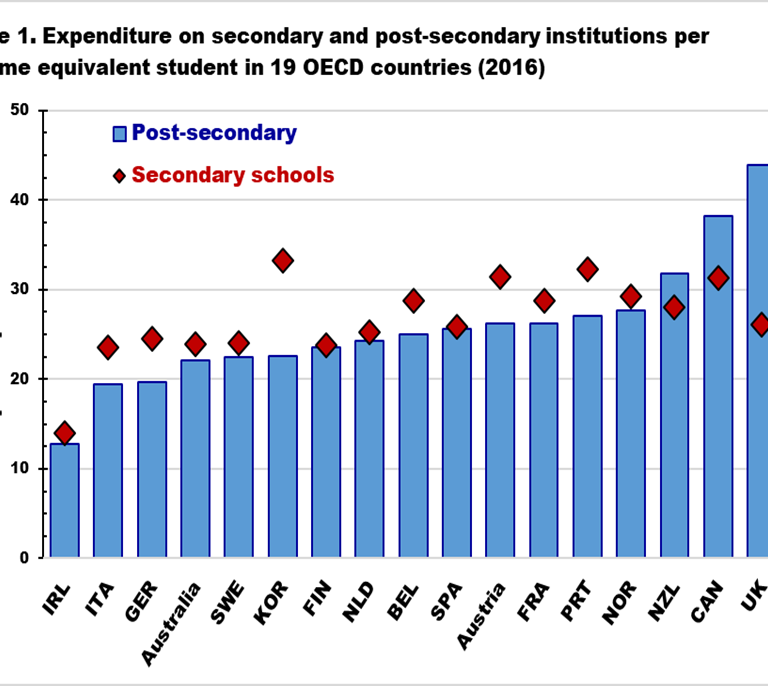 Expenditure on secondary and post-secondary institutions per full-time equivalent student in 19 OECD countries (2016)